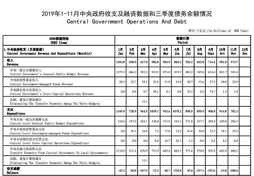 2019年财政部政府信息公开工作年度报告