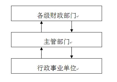 行政事业单位国有资产管理